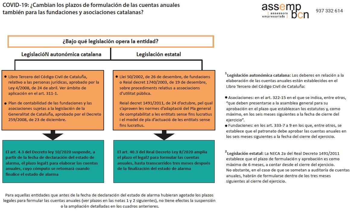 fundaciones catalanas